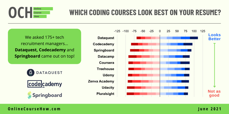 Which coding courses look best on your resume?